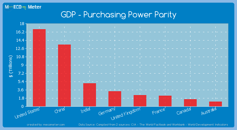 purchasing power parity in the world The oecd purchasing power parities are subject to many questions and purchasing power parity the world bank publishes annual ppp time series in the world.