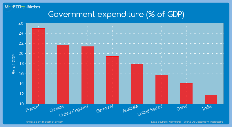 Major world economies by its current Government expenditure (% of GDP)