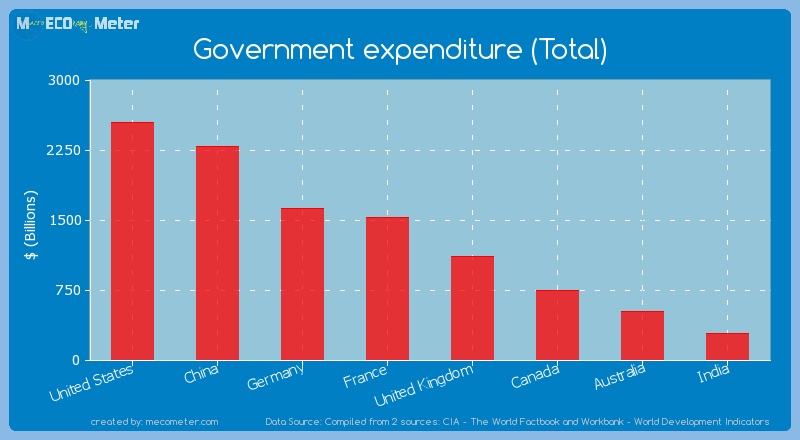 Major world economies by its current Government expenditure (Total)