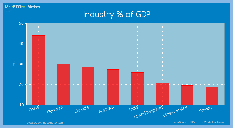 Major world economies by its current Industry % of GDP