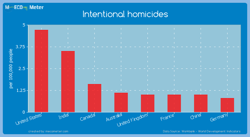 Major world economies by its current Intentional homicides