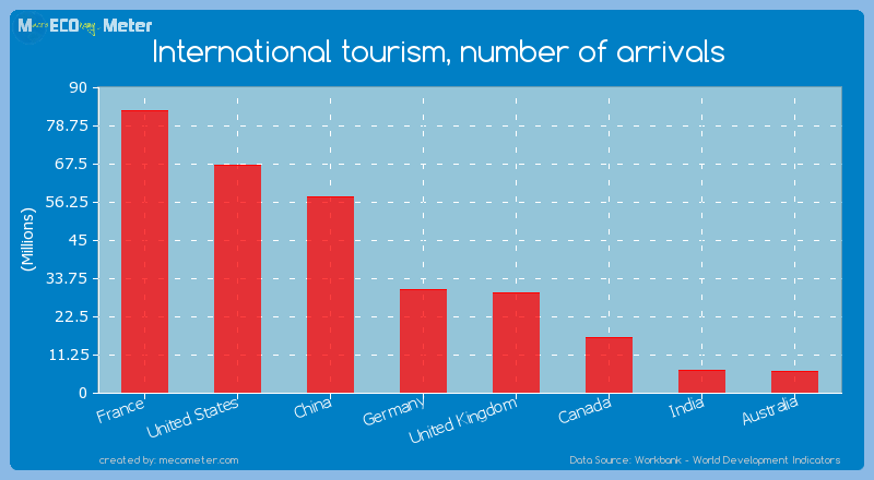 Major world economies by its current International tourism, number of arrivals