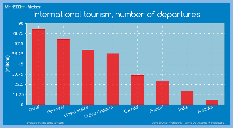 Major world economies by its current International tourism, number of departures