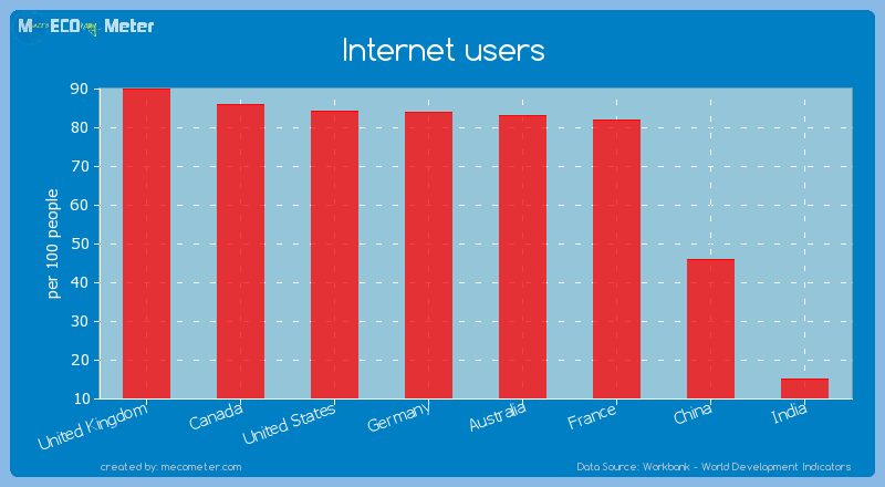 Major world economies by its current Internet users
