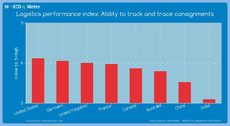Major world economies by its current Logistics performance index: Ability to track and trace consignments