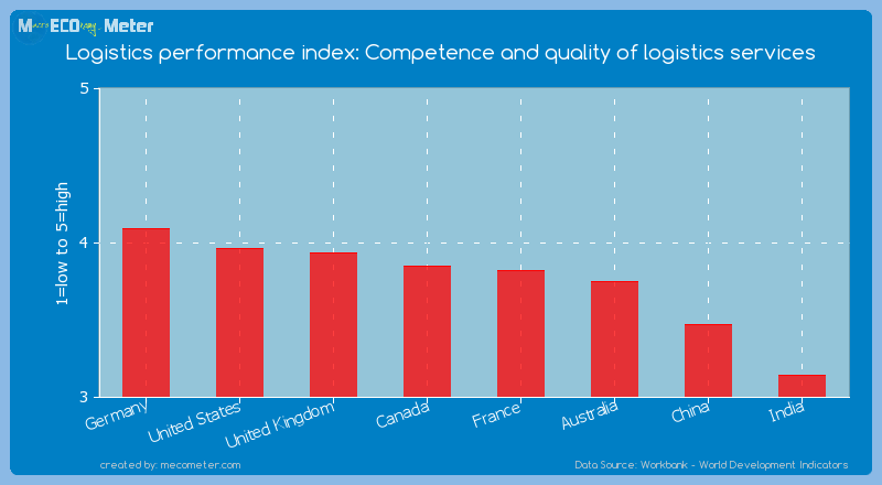 Major world economies by its current Logistics performance index: Competence and quality of logistics services