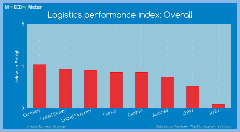 Major world economies by its current Logistics performance index: Overall