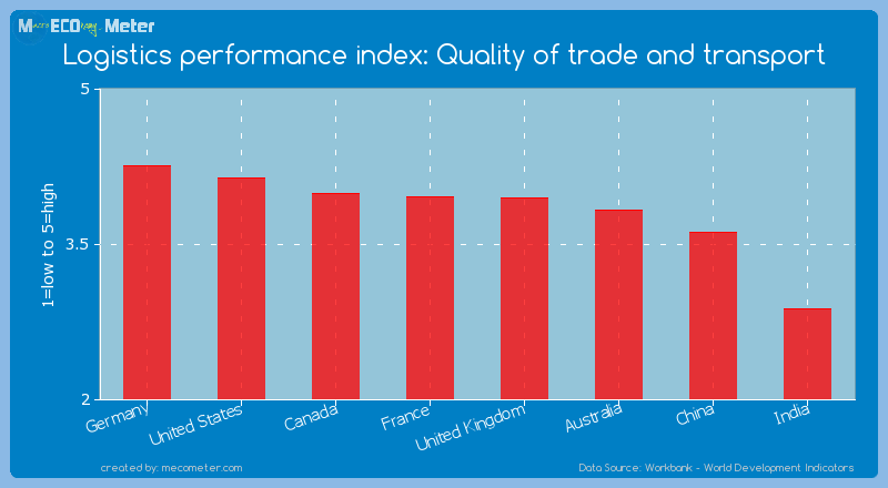 Major world economies by its current Logistics performance index: Quality of trade and transport