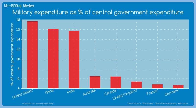 Major world economies by its current Military expenditure as % of central government expenditure