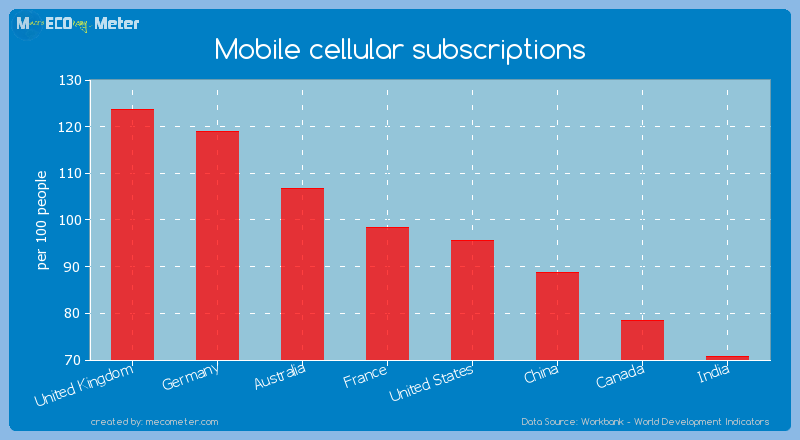Major world economies by its current Mobile cellular subscriptions