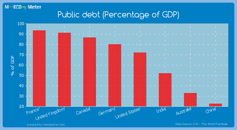 Major world economies by its current Public debt (Percentage of GDP)