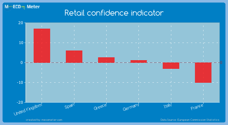 Major world economies by its current Retail confidence indicator