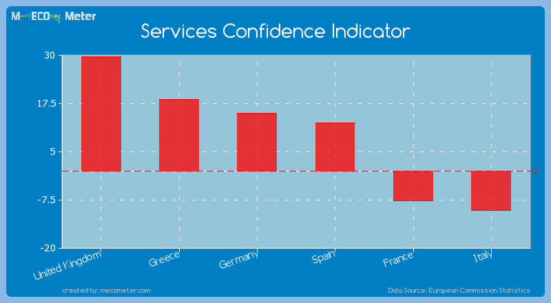 Major world economies by its current Services Confidence Indicator