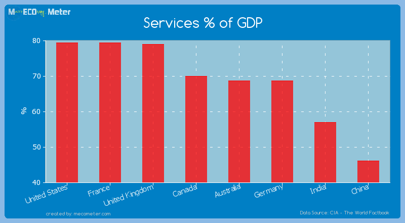 Major world economies by its current Services % of GDP