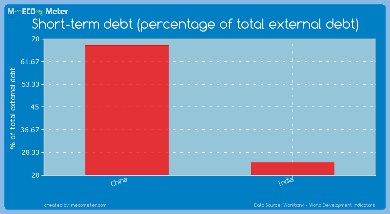 Major world economies by its current Short-term debt (percentage of total external debt)