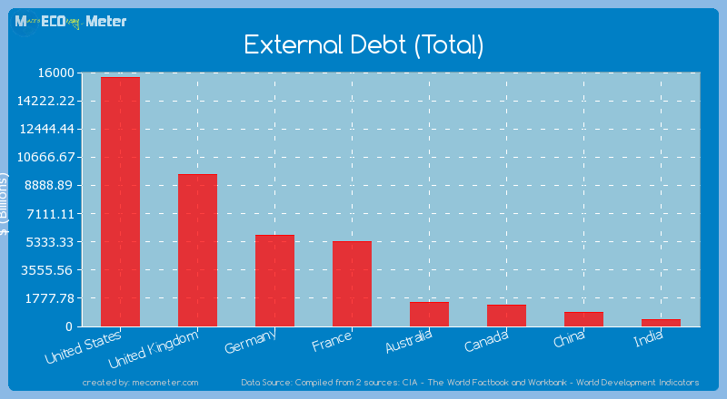 Major world economies by its current External Debt (Total)