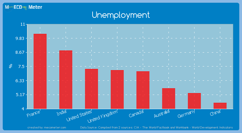 Major world economies by its current Unemployment