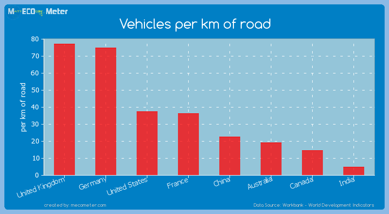 Major world economies by its current Vehicles per km of road