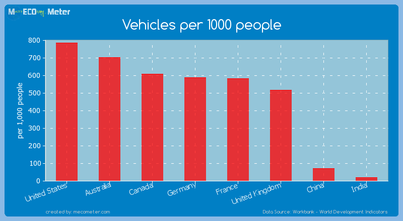 Major world economies by its current Vehicles per 1000 people