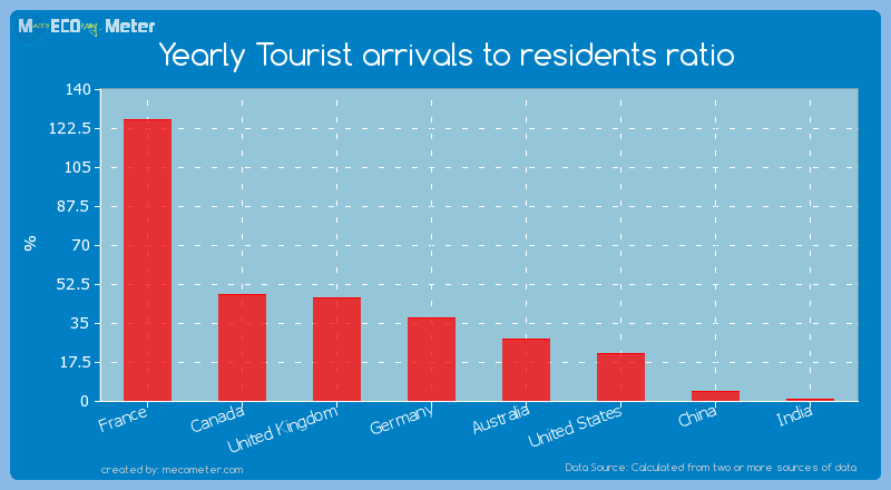 Major world economies by its current Yearly Tourist arrivals to residents ratio