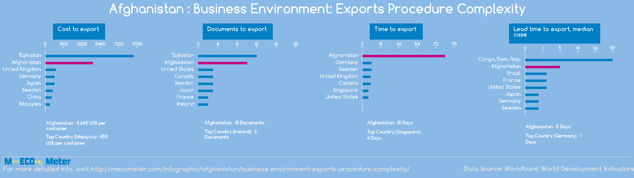 Afghanistan : Business Environment: Exports Procedure Complexity