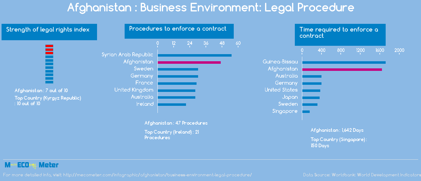 Afghanistan : Business Environment: Legal Procedure