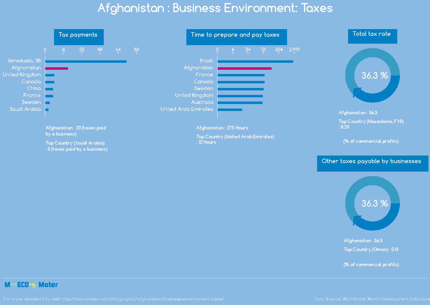 Afghanistan : Business Environment: Taxes
