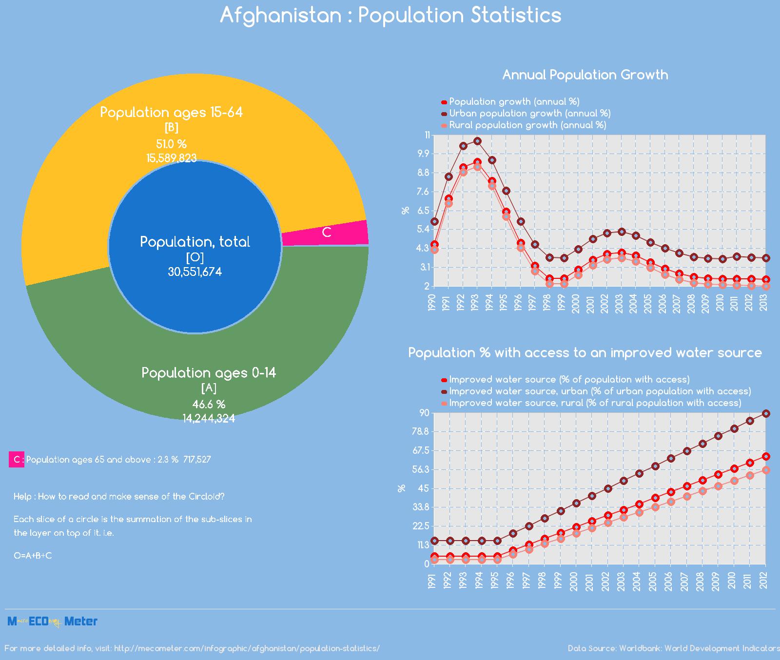 Afghanistan : Population Statistics