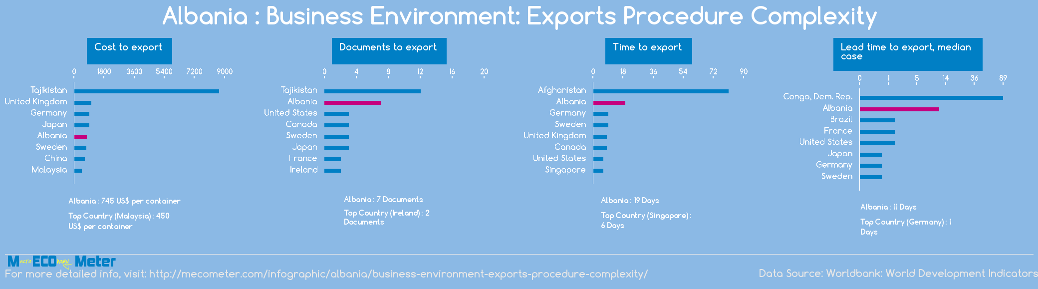 Albania : Business Environment: Exports Procedure Complexity