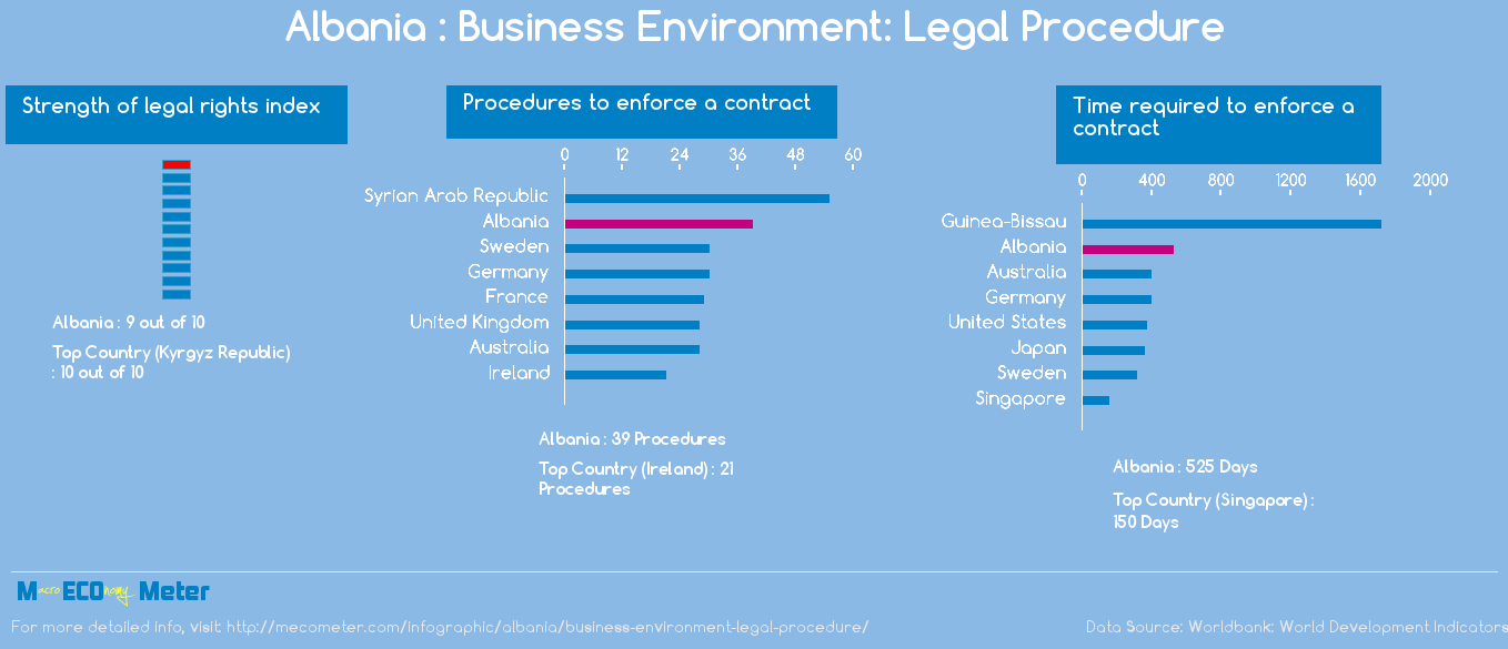 Albania : Business Environment: Legal Procedure