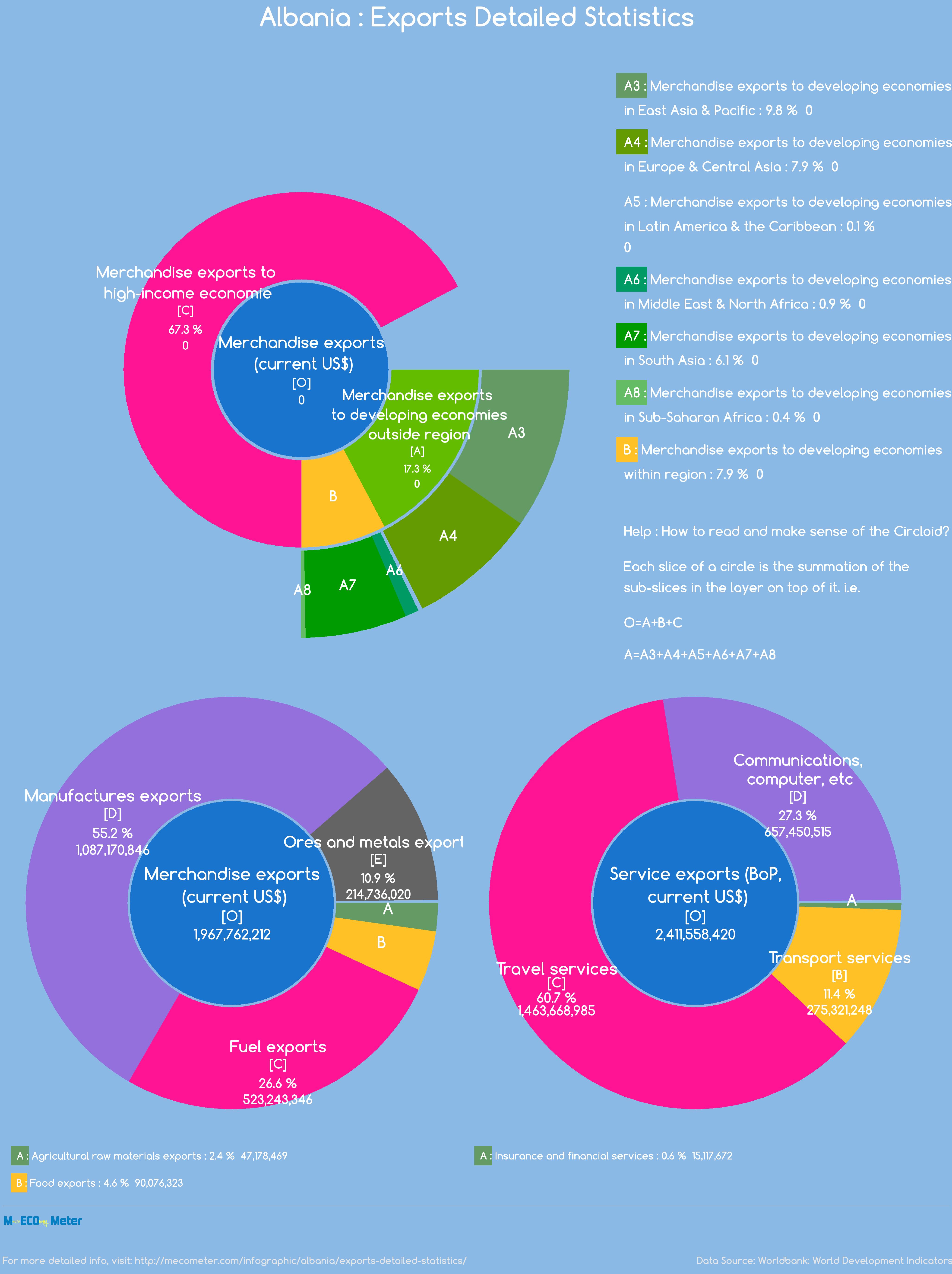 Albania : Exports Detailed Statistics