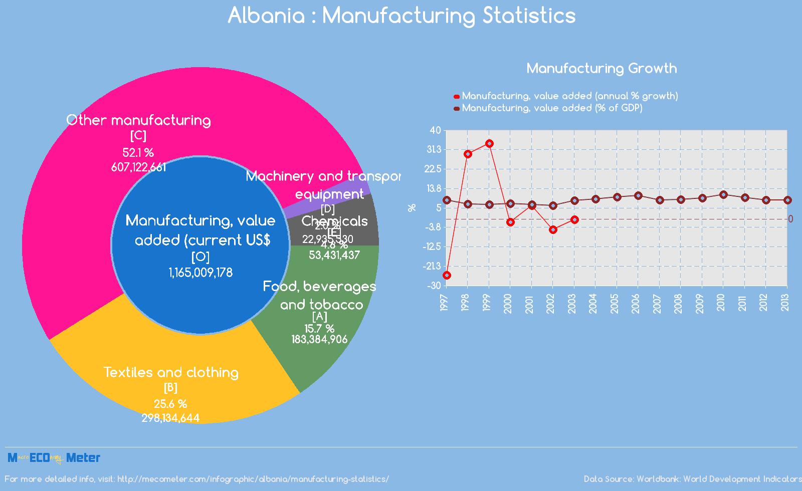 Albania : Manufacturing Statistics