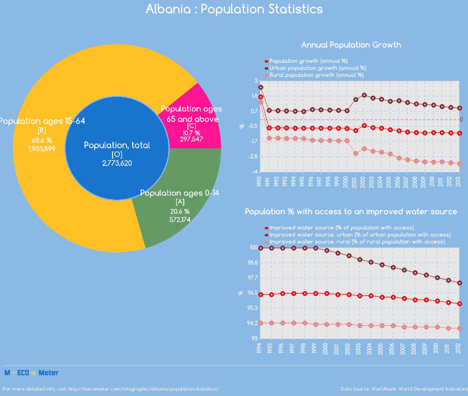 Albania : Population Statistics