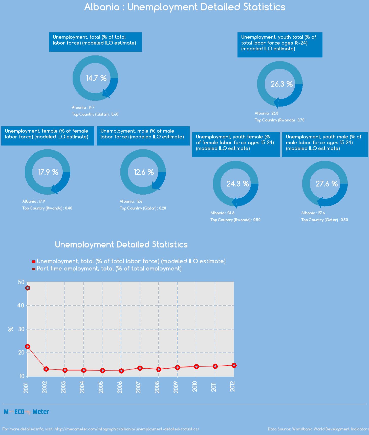 Albania : Unemployment Detailed Statistics