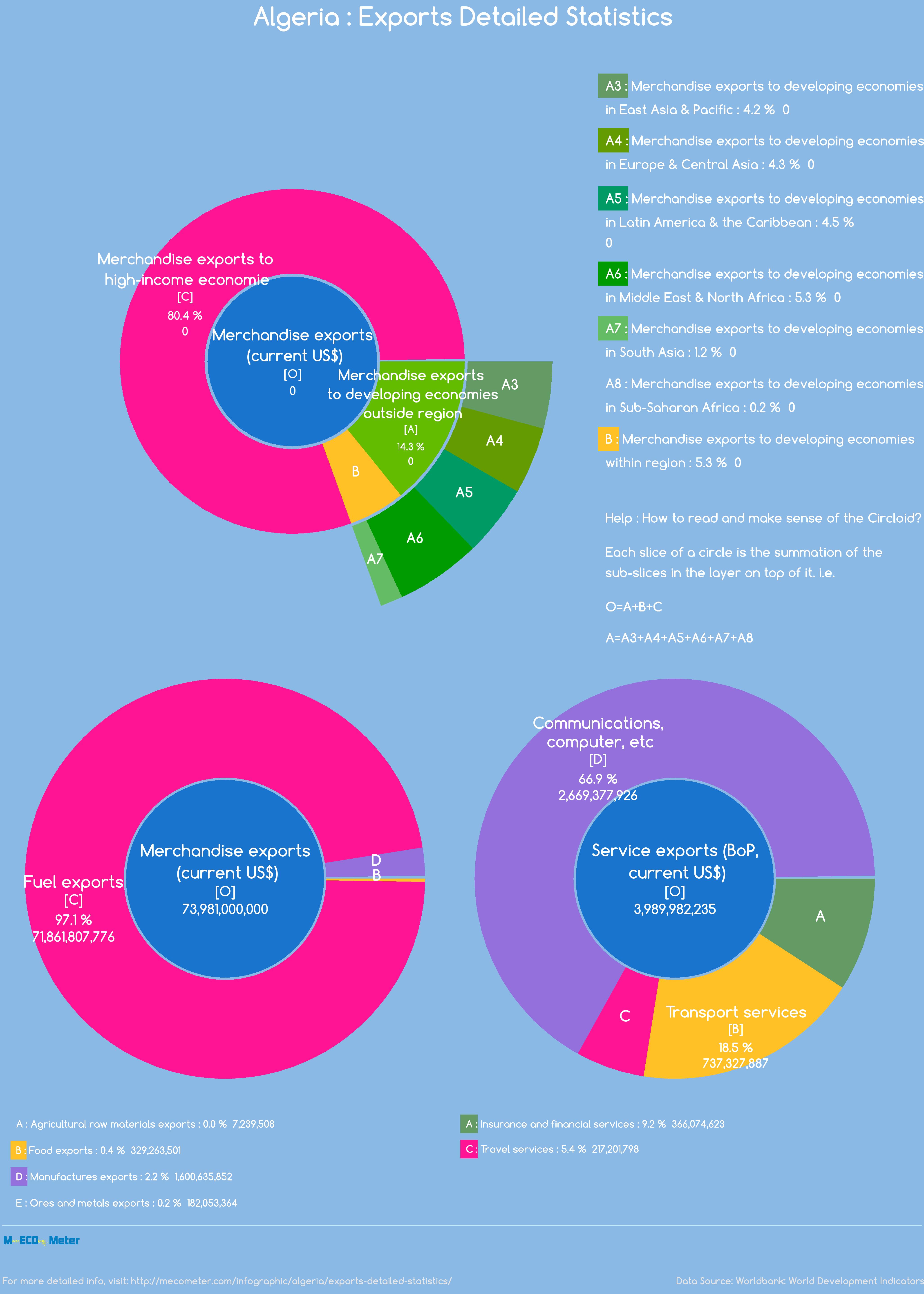 Algeria : Exports Detailed Statistics