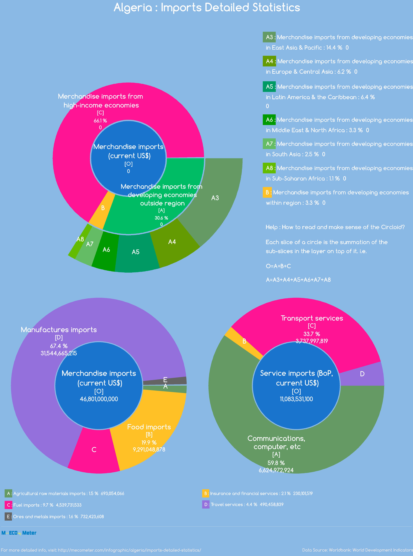 Algeria : Imports Detailed Statistics
