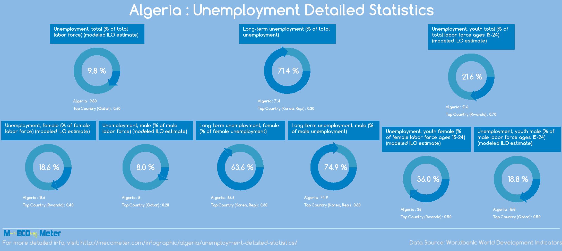 Algeria : Unemployment Detailed Statistics