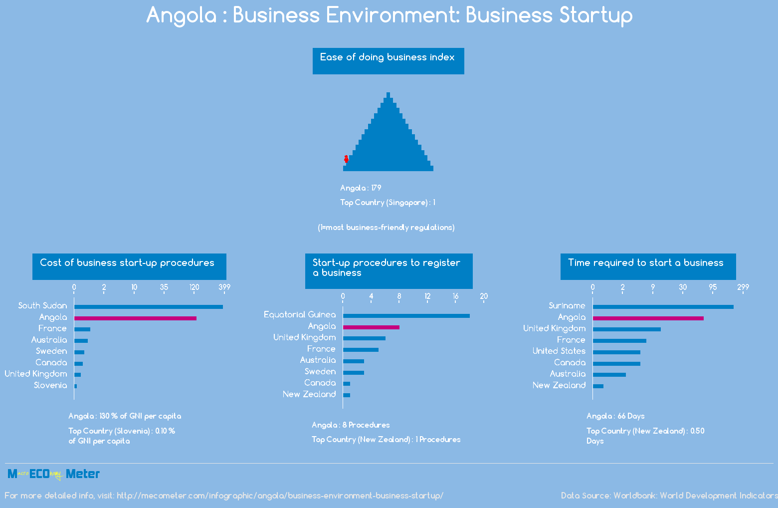 Angola : Business Environment: Business Startup