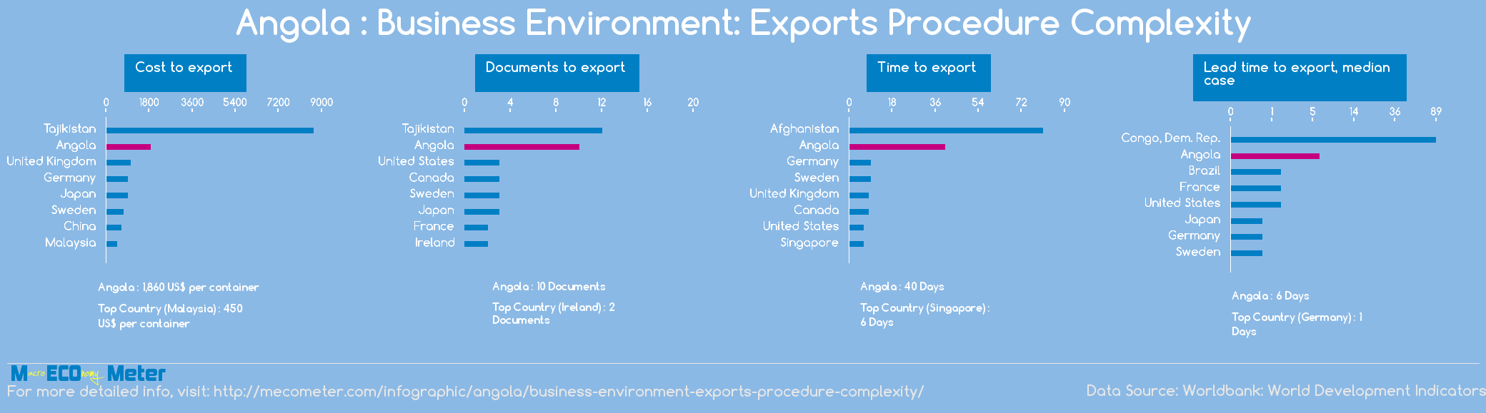 Angola : Business Environment: Exports Procedure Complexity