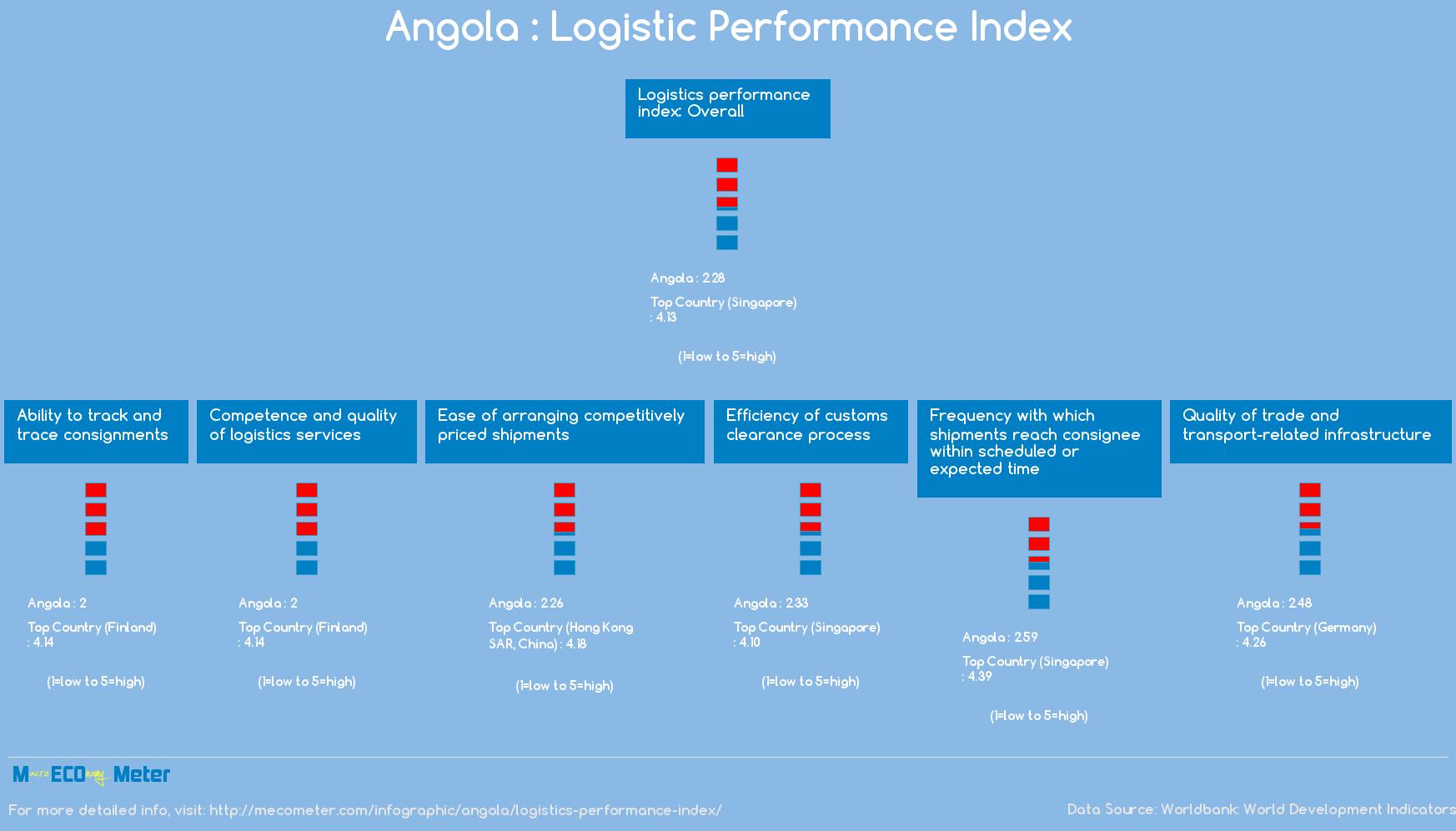 Angola : Logistic Performance Index