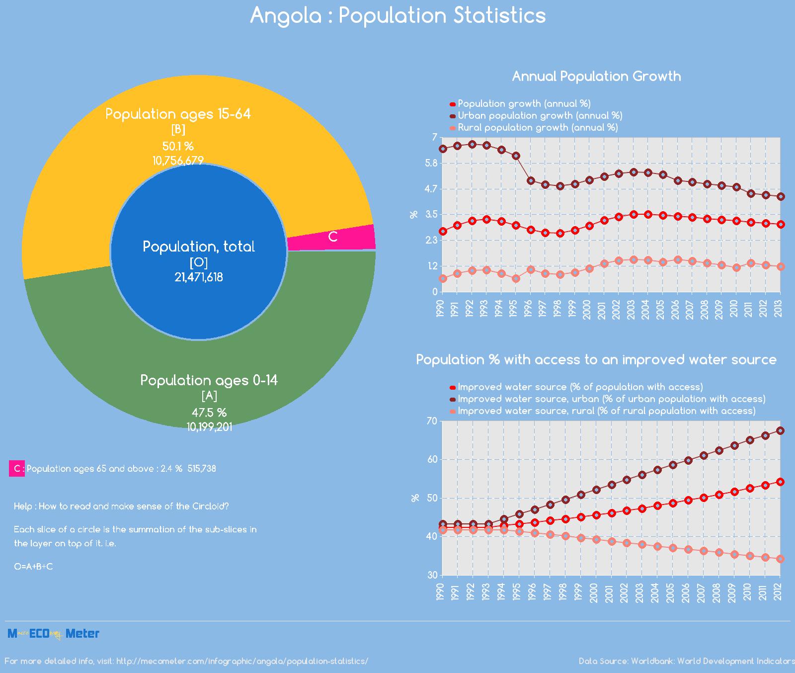 Angola : Population Statistics