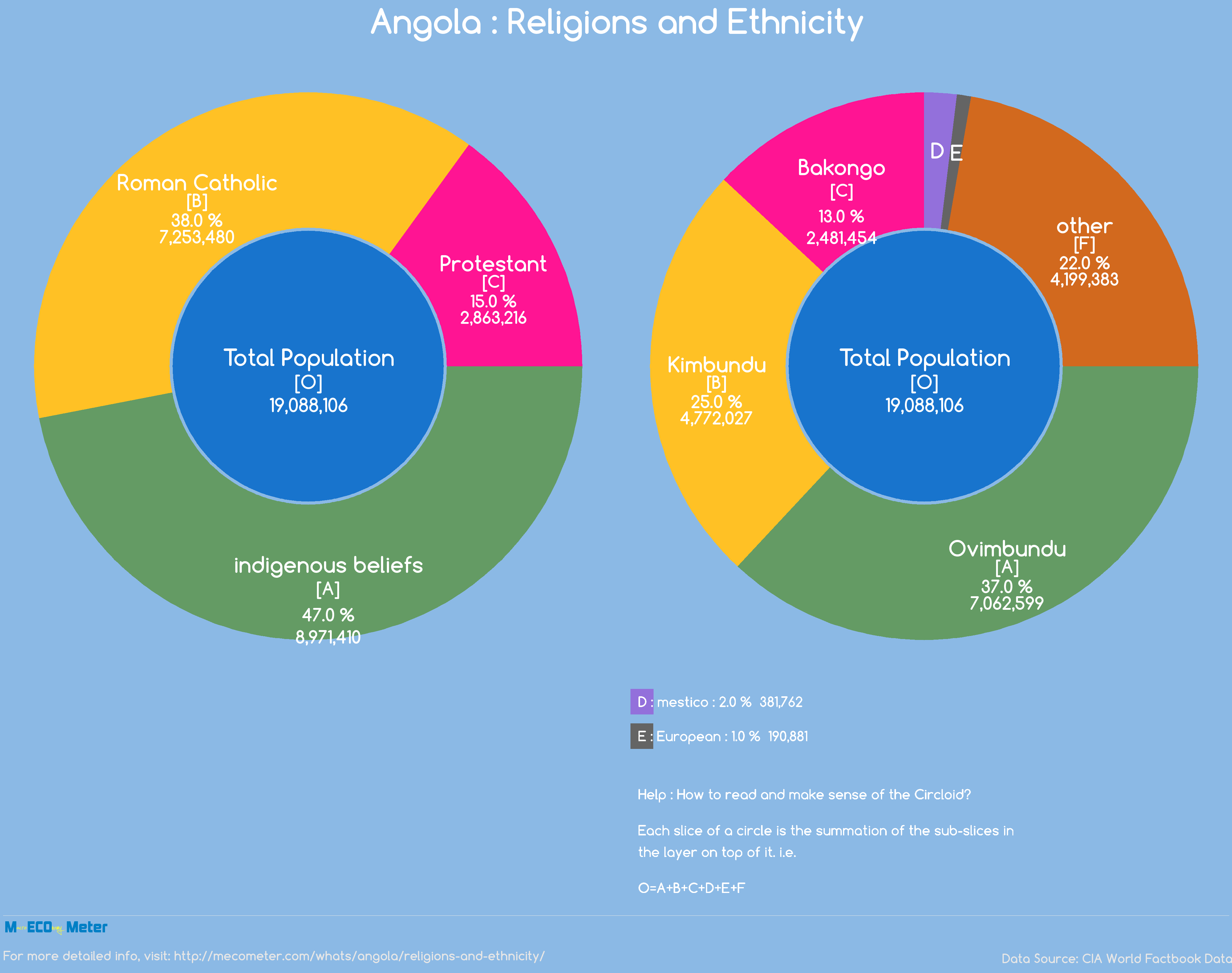 religion and ethnic groups