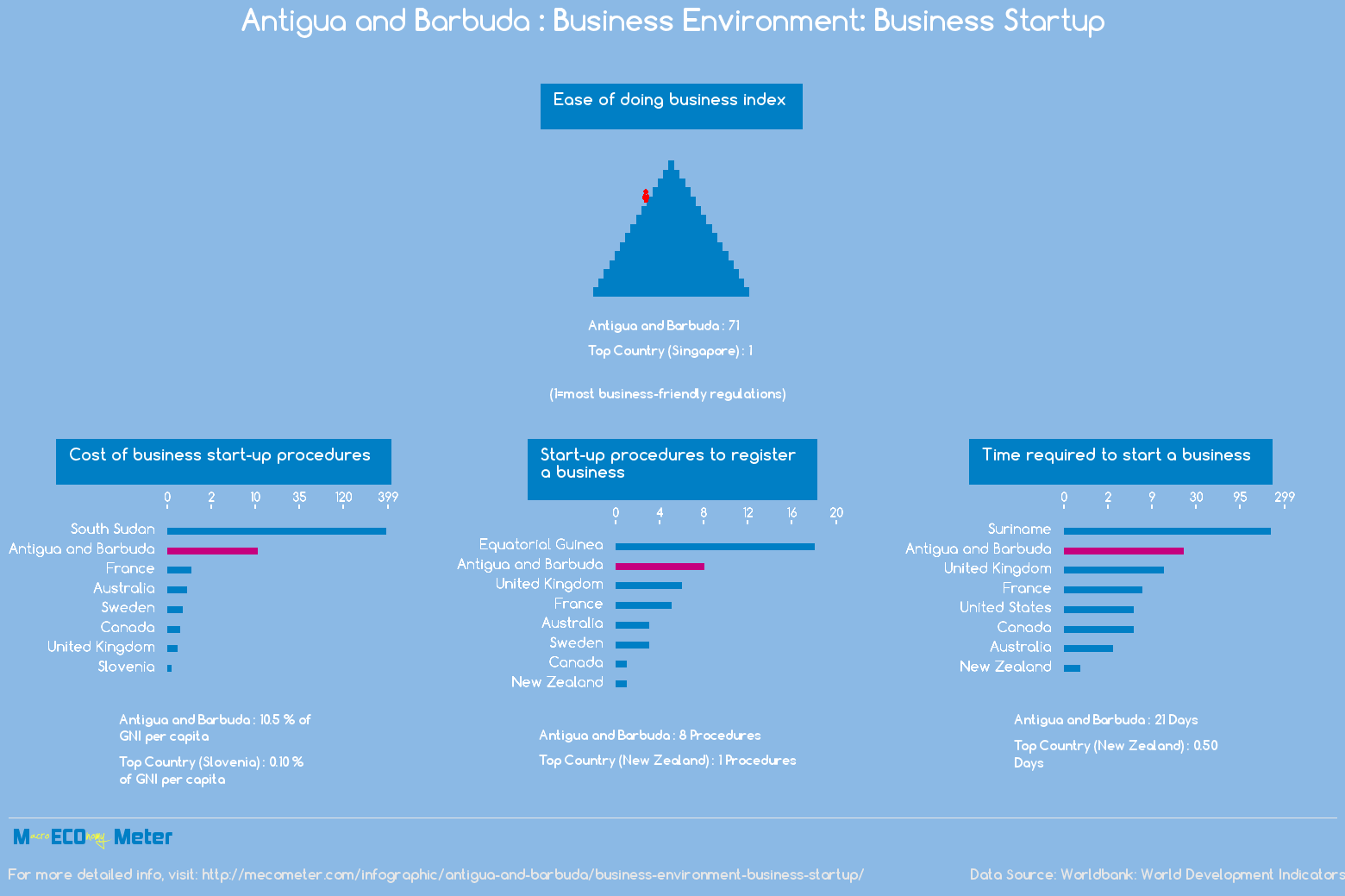 Antigua and Barbuda : Business Environment: Business Startup