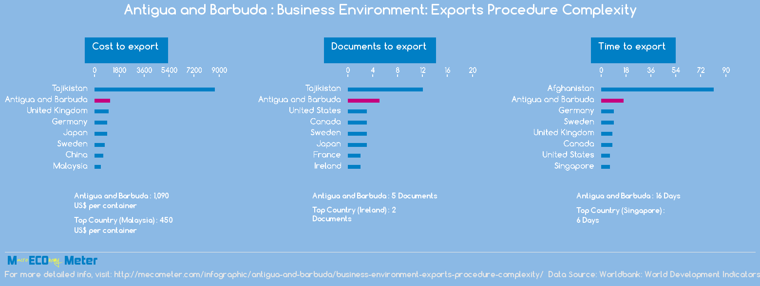 Antigua and Barbuda : Business Environment: Exports Procedure Complexity