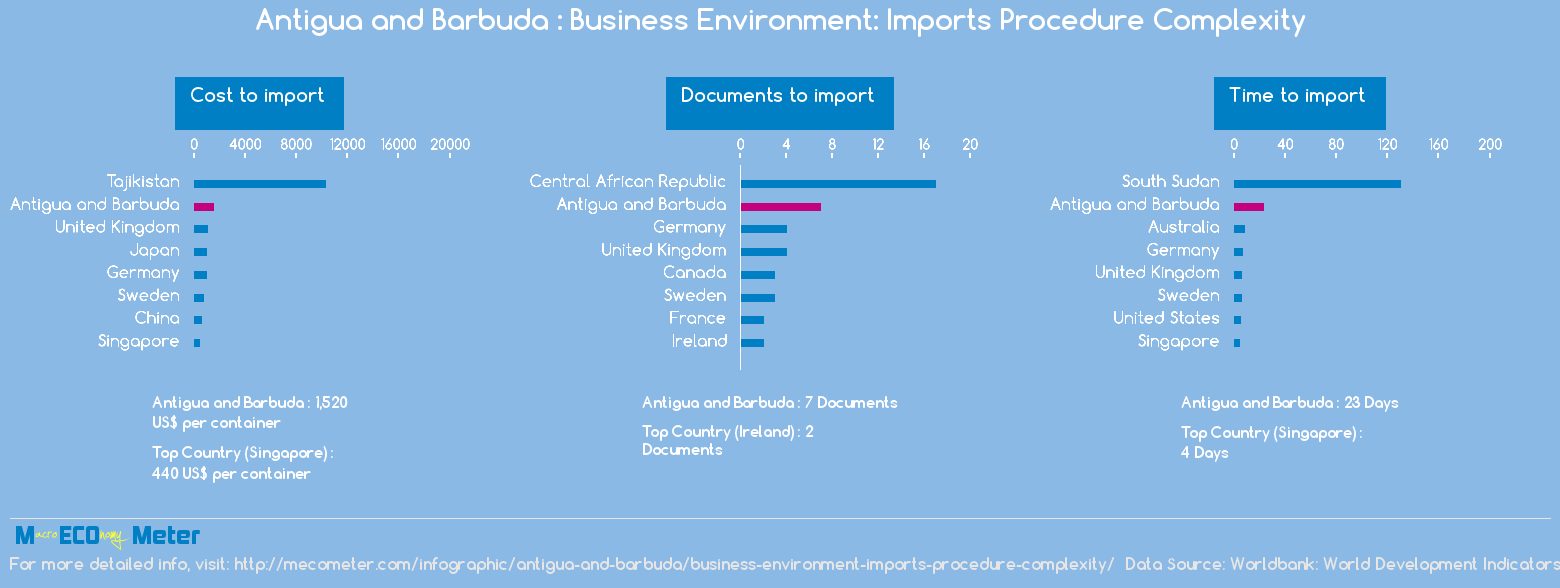 Antigua and Barbuda : Business Environment: Imports Procedure Complexity