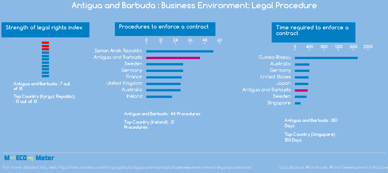 Antigua and Barbuda : Business Environment: Legal Procedure