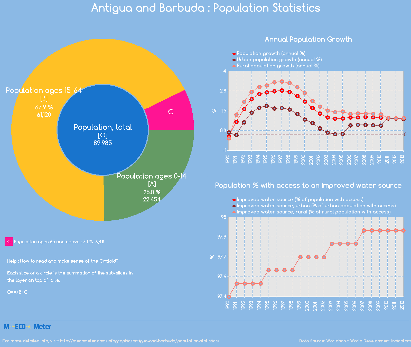 Antigua and Barbuda : Population Statistics