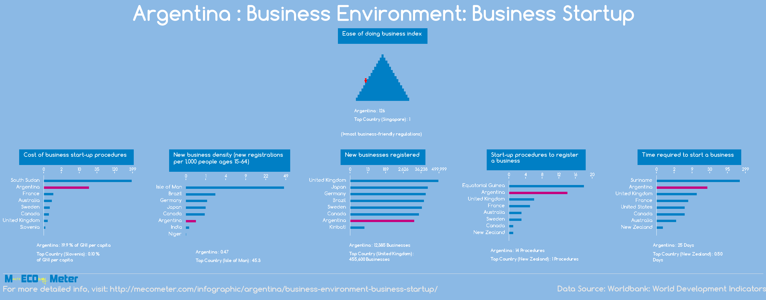 Argentina : Business Environment: Business Startup
