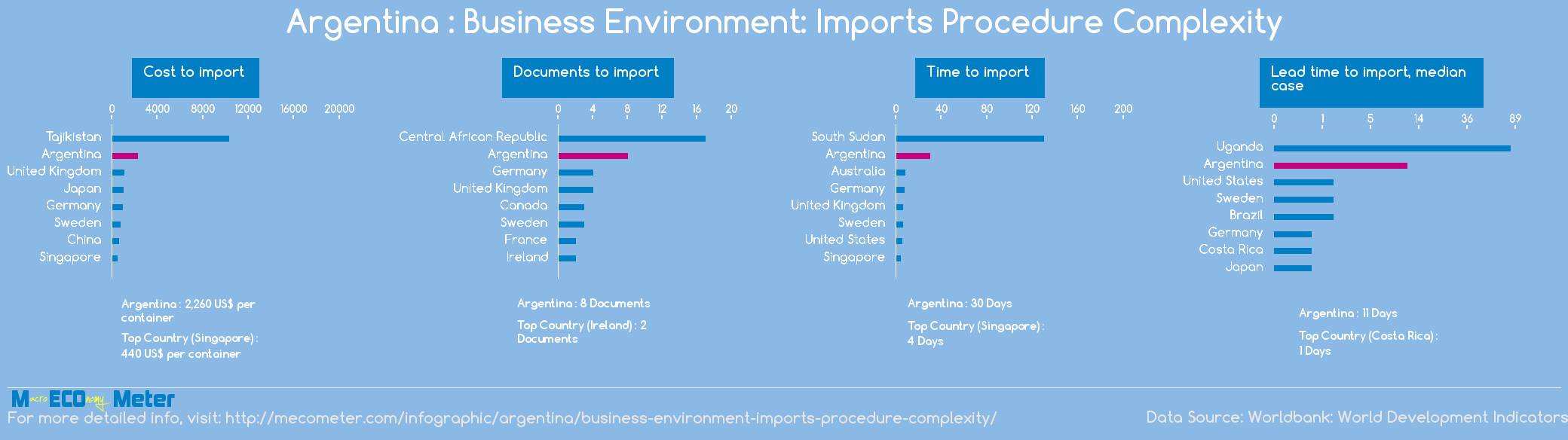 Argentina : Business Environment: Imports Procedure Complexity