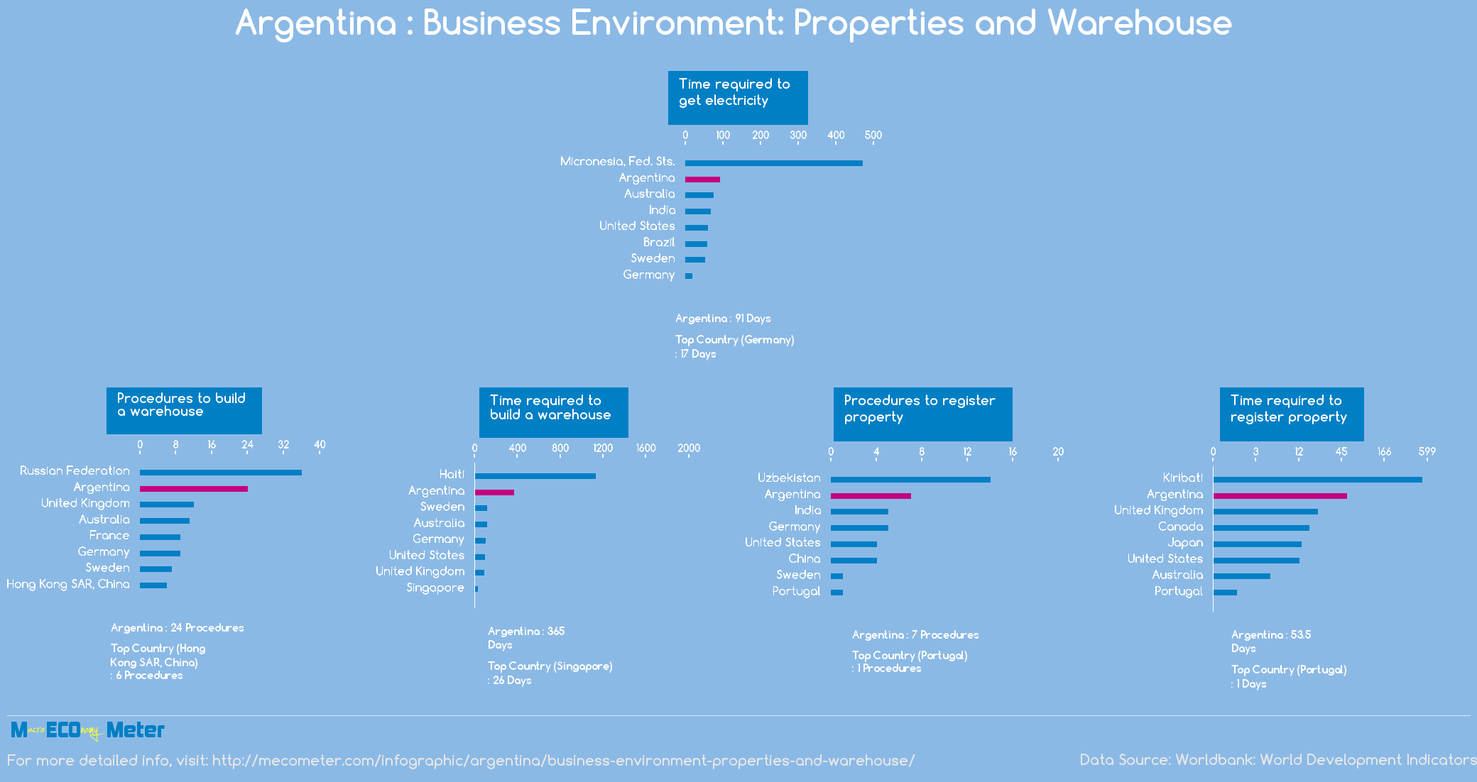 Argentina : Business Environment: Properties and Warehouse
